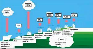 Координатор программ развития Продовольственной и сельскохозяйственной организации (ФАО) в Украине Михаил Малков: «Аграрный сектор наиболее уязвим от климатической популизму»